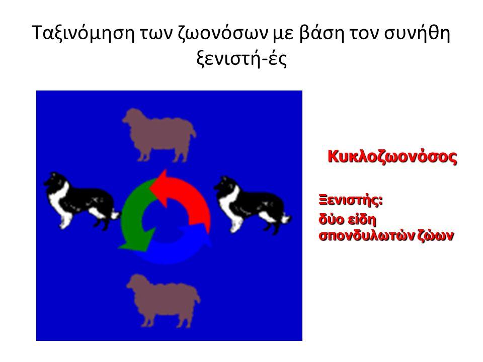 Ταξινόμηση των ζωονόσων με βάση τον συνήθη ξενιστή-ές ΚυκλοζωονόσοςΞενιστής: δύο είδη σπονδυλωτών ζώων
