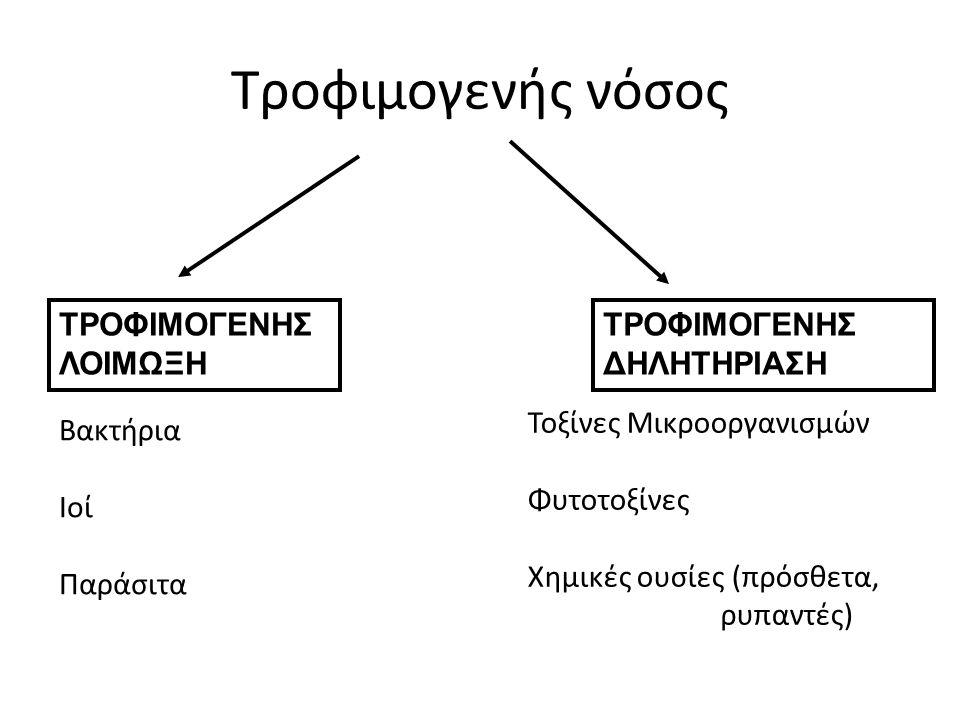 Τροφιμογενής νόσος ΤΡΟΦΙΜΟΓΕΝΗΣΛΟΙΜΩΞΗ ΤΡΟΦΙΜΟΓΕΝΗΣ ΔΗΛΗΤΗΡΙΑΣΗ Βακτήρια Ιοί Παράσιτα Τοξίνες Μικροοργανισμών Φυτοτοξίνες Χημικές ουσίες (πρόσθετα, ρυπαντές)
