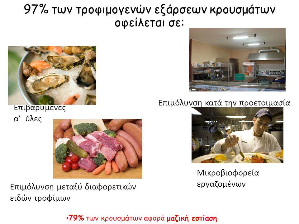97% 97% των τροφιμογενών εξάρσεων κρουσμάτων οφείλεται σε: Επιβαρυμένες α' ύλες Επιμόλυνση κατά την προετοιμασία Επιμόλυνση μεταξύ διαφορετικών ειδών τροφίμων Μικροβιοφορεία εργαζομένων 79%μαζική εστίαση 79% των κρουσμάτων αφορά μαζική εστίαση