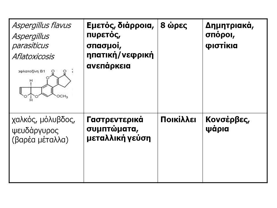 Aspergillus flavus Aspergillus parasiticus Aflatoxicosis Εμετός, διάρροια, πυρετός, σπασμοί, ηπατική/νεφρική ανεπάρκεια 8 ώρεςΔημητριακά, σπόροι, φιστίκια χαλκός, μόλυβδος, ψευδάργυρος (βαρέα μέταλλα) Γαστρεντερικά συμπτώματα, μεταλλική γεύση ΠοικίλλειΚονσέρβες, ψάρια
