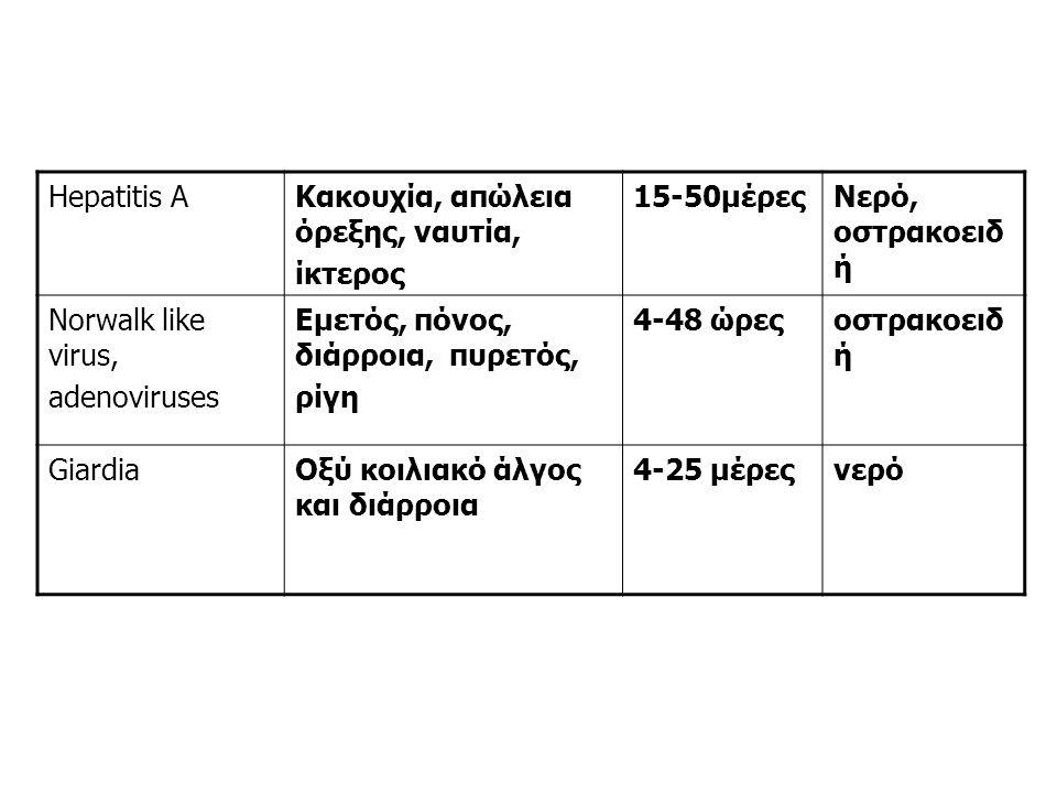 Hepatitis AΚακουχία, απώλεια όρεξης, ναυτία, ίκτερος 15-50μέρεςΝερό, οστρακοειδ ή Norwalk like virus, adenoviruses Εμετός, πόνος, διάρροια, πυρετός, ρίγη 4-48 ώρεςοστρακοειδ ή GiardiaΟξύ κοιλιακό άλγος και διάρροια 4-25 μέρεςνερό
