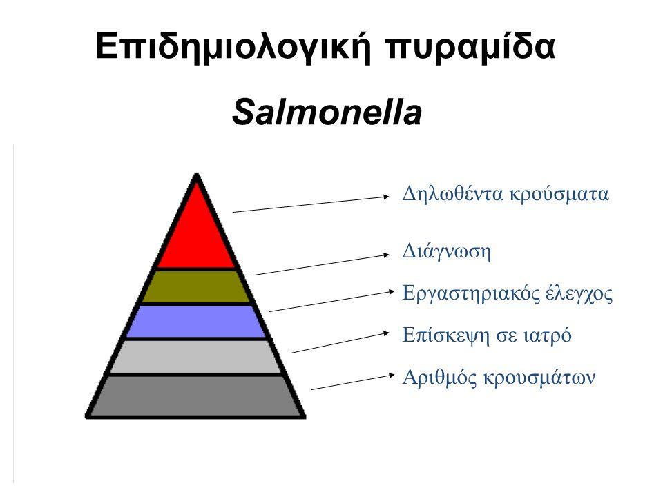 Δηλωθέντα κρούσματα Διάγνωση Εργαστηριακός έλεγχος Επίσκεψη σε ιατρό Αριθμός κρουσμάτων Επιδημιολογική πυραμίδα Salmonella