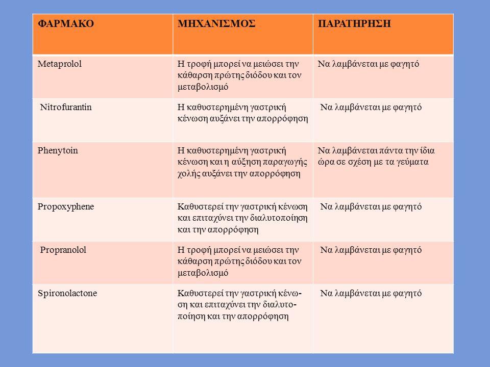 ΦΑΡΜΑΚΟΜΗΧΑΝΙΣΜΟΣΠΑΡΑΤΗΡΗΣΗ MetaprololΗ τροφή μπορεί να μειώσει την κάθαρση πρώτης διόδου και τον μεταβολισμό Να λαμβάνεται με φαγητό NitrofurantinΗ καθυστερημένη γαστρική κένωση αυξάνει την απορρόφηση Να λαμβάνεται με φαγητό PhenytoinΗ καθυστερημένη γαστρική κένωση και η αύξηση παραγωγής χολής αυξάνει την απορρόφηση Να λαμβάνεται πάντα την ίδια ώρα σε σχέση με τα γεύματα PropoxypheneΚαθυστερεί την γαστρική κένωση και επιταχύνει την διαλυτοποίηση και την απορρόφηση Να λαμβάνεται με φαγητό PropranololΗ τροφή μπορεί να μειώσει την κάθαρση πρώτης διόδου και τον μεταβολισμό Να λαμβάνεται με φαγητό SpironolactoneΚαθυστερεί την γαστρική κένω- ση και επιταχύνει την διαλυτο- ποίηση και την απορρόφηση Να λαμβάνεται με φαγητό