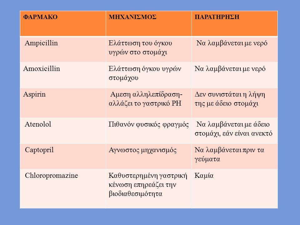 ΦΑΡΜΑΚΟΜΗΧΑΝΙΣΜΟΣΠΑΡΑΤΗΡΗΣΗ AmpicillinΕλάττωση του όγκου υγρών στο στομάχι Να λαμβάνεται με νερό AmoxicillinΕλάττωση όγκου υγρών στομάχου Να λαμβάνεται με νερό Aspirin Αμεση αλληλεπίδραση- αλλάζει το γαστρικό PH Δεν συνιστάται η λήψη της με άδειο στομάχι AtenololΠιθανόν φυσικός φραγμός Να λαμβάνεται με άδειο στομάχι, εάν είναι ανεκτό CaptoprilΑγνωστος μηχανισμόςΝα λαμβάνεται πριν τα γεύματα ChloropromazineΚαθυστερημένη γαστρική κένωση επηρεάζει την βιοδιαθεσιμότητα Καμία