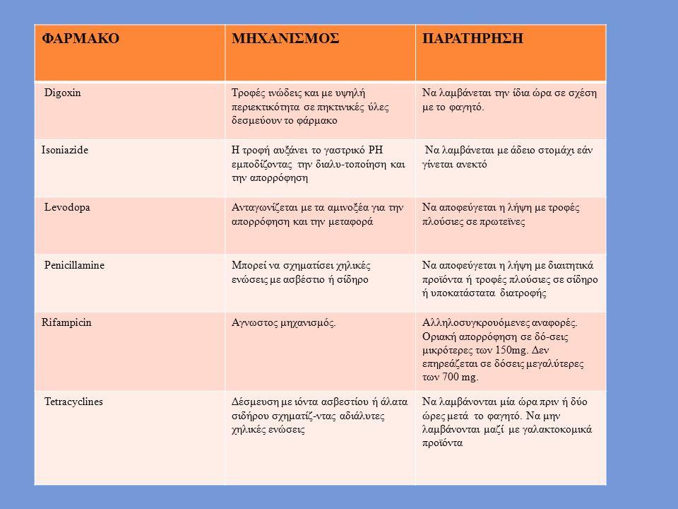 ΦΑΡΜΑΚΟΜΗΧΑΝΙΣΜΟΣΠΑΡΑΤΗΡΗΣΗ DigoxinΤροφές ινώδεις και με υψηλή περιεκτικότητα σε πηκτινικές ύλες δεσμεύουν το φάρμακο Να λαμβάνεται την ίδια ώρα σε σχ