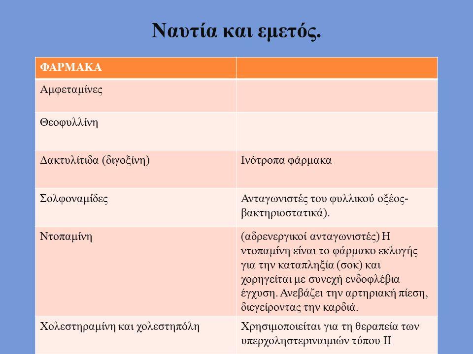 Ναυτία και εμετός. ΦΑΡΜΑΚΑ Αμφεταμίνες Θεοφυλλίνη Δακτυλίτιδα (διγοξίνη)Ινότροπα φάρμακα ΣολφοναμίδεςΑνταγωνιστές του φυλλικού οξέος- βακτηριοστατικά)