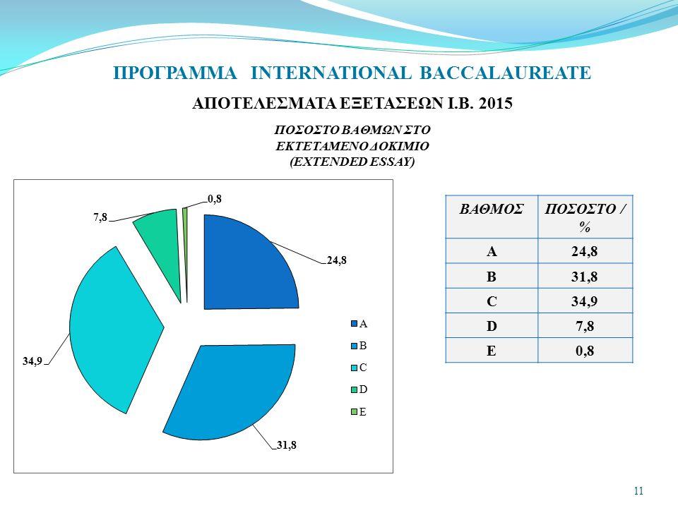 ΠΡΟΓΡΑΜΜΑ INTERNATIONAL BACCALAUREATE ΑΠΟΤΕΛΕΣΜΑΤΑ ΕΞΕΤΑΣΕΩΝ Ι.Β. 2015 ΠΟΣΟΣΤΟ ΒΑΘΜΩΝ ΣΤΟ ΕΚΤΕΤΑΜΕΝΟ ΔΟΚΙΜΙΟ (EXTENDED ESSAY) ΒΑΘΜΟΣΠΟΣΟΣΤΟ / % A24,8