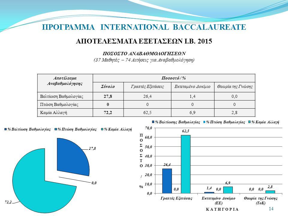 ΠΡΟΓΡΑΜΜΑ INTERNATIONAL BACCALAUREATE ΑΠΟΤΕΛΕΣΜΑΤΑ ΕΞΕΤΑΣΕΩΝ Ι.Β. 2015 ΠΟΣΟΣΤΟ ΑΝΑΒΑΘΜΟΛΟΓΗΣΕΩΝ (37 Μαθητές – 74 Αιτήσεις για Αναβαθμολόγηση) Αποτέλεσ