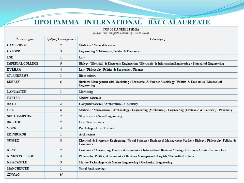 ΠΡΟΓΡΑΜΜΑ INTERNATIONAL BACCALAUREATE TOP-30 ΠΑΝΕΠΙΣΤΗΜΙΑ (Πηγή: The Complete University Guide 2016) ΠανεπιστήμιοΑριθμός EεπιτυχόντωνΕιδικότητες CAMBRIDGE2Medicine / Natural Sciences OXFORD3Engineering / Philosophy, Politics & Economics LSE1Law IMPERIAL COLLEGE5Biology / Electrical & Electronic Engineering / Electronic & Information Engineering / Biomedical Engineering DURHAM4Law / Philosophy, Politics & Economics / Finance ST.