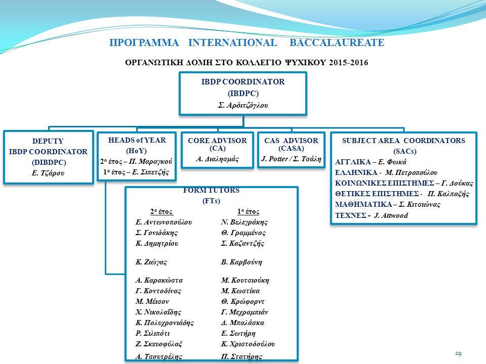 ΠΡΟΓΡΑΜΜΑ INTERNATIONAL BACCALAUREATE ΟΡΓΑΝΩΤΙΚΗ ΔΟΜΗ ΣΤΟ ΚΟΛΛΕΓΙΟ ΨΥΧΙΚΟΥ 2015-2016 IBDP COORDINATOR (IBDPC) Σ. Αρδιτζόγλου DEPUTY IBDP COORDINATOR (