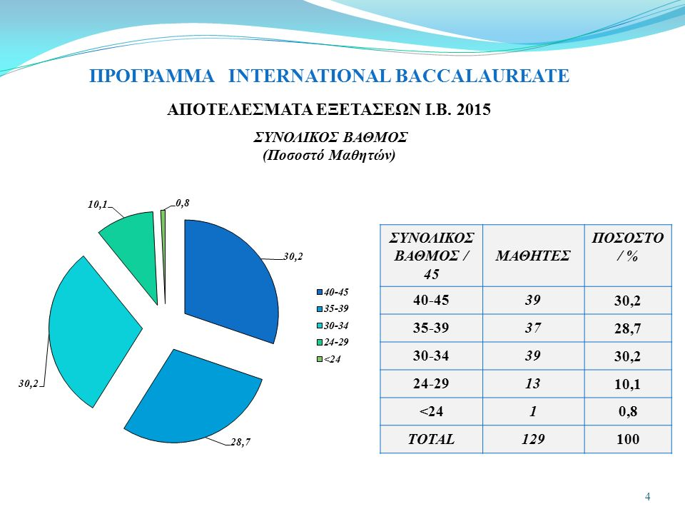 ΠΡΟΓΡΑΜΜΑ INTERNATIONAL BACCALAUREATE 5