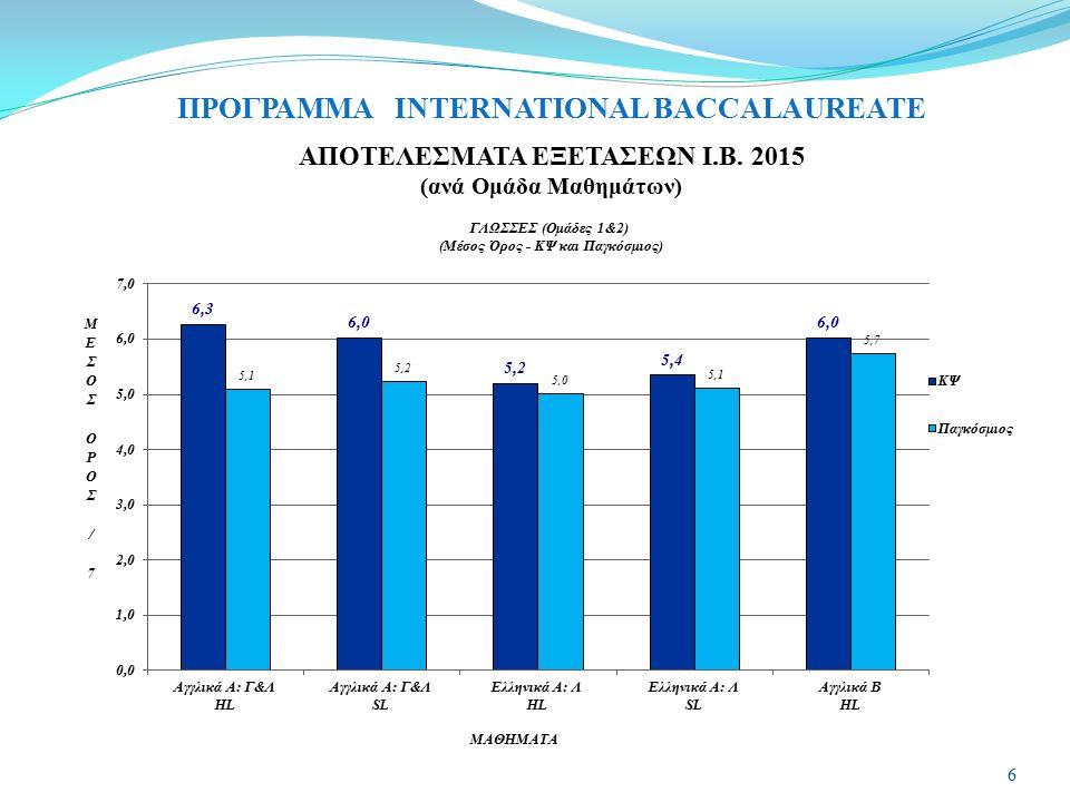 ΠΡΟΓΡΑΜΜΑ INTERNATIONAL BACCALAUREATE ΑΠΟΤΕΛΕΣΜΑΤΑ ΕΞΕΤΑΣΕΩΝ Ι.Β. 2015 (ανά Ομάδα Μαθημάτων) 6