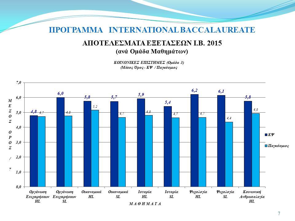 ΠΡΟΓΡΑΜΜΑ INTERNATIONAL BACCALAUREATE ΑΠΟΤΕΛΕΣΜΑΤΑ ΕΞΕΤΑΣΕΩΝ Ι.Β. 2015 (ανά Ομάδα Μαθημάτων) 7