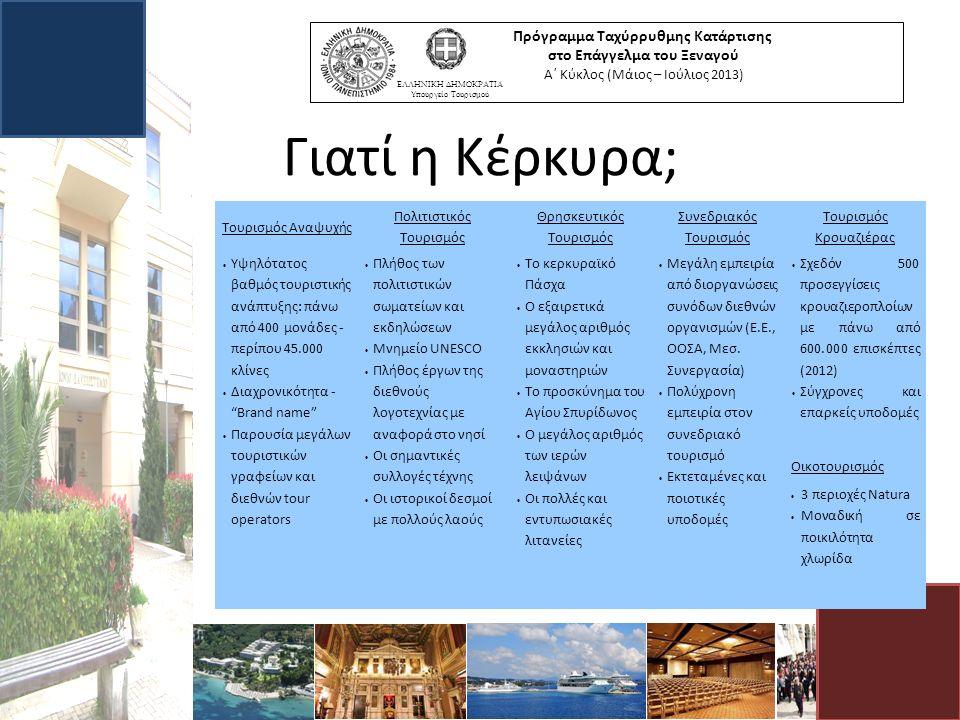 Γιατί η Κέρκυρα; Πρόγραμμα Ταχύρρυθμης Κατάρτισης στο Επάγγελμα του Ξεναγού Α΄ Κύκλος (Μάιος – Ιούλιος 2013) ΕΛΛΗΝΙΚΗ ΔΗΜΟΚΡΑΤΙΑ Υπουργείο Τουρισμού Τουρισμός Αναψυχής Πολιτιστικός Τουρισμός Θρησκευτικός Τουρισμός Συνεδριακός Τουρισμός Τουρισμός Κρουαζιέρας  Υψηλότατος βαθμός τουριστικής ανάπτυξης: πάνω από 400 μονάδες - περίπου 45.000 κλίνες  Διαχρονικότητα - Brand name  Παρουσία μεγάλων τουριστικών γραφείων και διεθνών tour operators  Πλήθος των πολιτιστικών σωματείων και εκδηλώσεων  Μνημείο UNESCO  Πλήθος έργων της διεθνούς λογοτεχνίας με αναφορά στο νησί  Οι σημαντικές συλλογές τέχνης  Οι ιστορικοί δεσμοί με πολλούς λαούς  Το κερκυραϊκό Πάσχα  Ο εξαιρετικά μεγάλος αριθμός εκκλησιών και μοναστηριών  Το προσκύνημα του Αγίου Σπυρίδωνος  Ο μεγάλος αριθμός των ιερών λειψάνων  Οι πολλές και εντυπωσιακές λιτανείες  Μεγάλη εμπειρία από διοργανώσεις συνόδων διεθνών οργανισμών (Ε.Ε., ΟΟΣΑ, Μεσ.