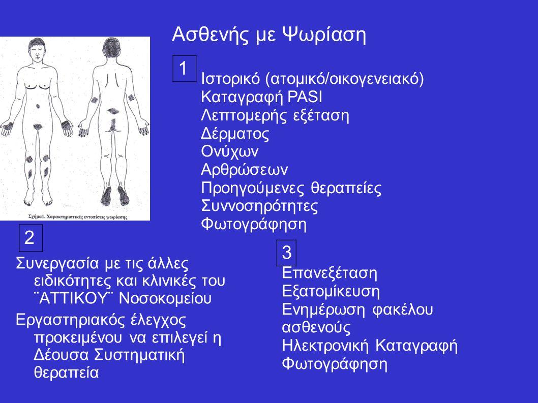 Ασθενής με Ψωρίαση Συνεργασία με τις άλλες ειδικότητες και κλινικές του ¨ΑΤΤΙΚΟΥ¨ Νοσοκομείου Εργαστηριακός έλεγχος προκειμένου να επιλεγεί η Δέουσα Συστηματική θεραπεία 1 2 3 Ιστορικό (ατομικό/οικογενειακό) Καταγραφή PASI Λεπτομερής εξέταση Δέρματος Ονύχων Αρθρώσεων Προηγούμενες θεραπείες Συννοσηρότητες Φωτογράφηση Επανεξέταση Εξατομίκευση Ενημέρωση φακέλου ασθενούς Ηλεκτρονική Καταγραφή Φωτογράφηση