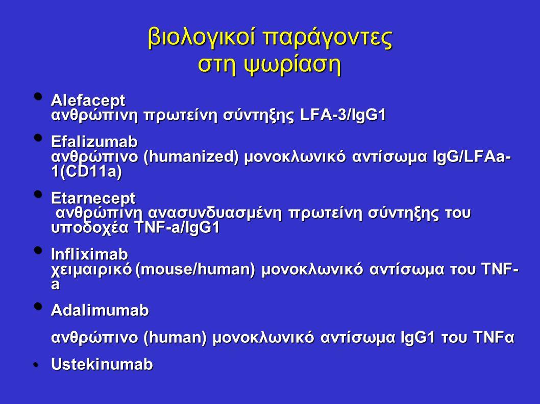 βιολογικοί παράγοντες στη ψωρίαση Alefacept ανθρώπινη πρωτείνη σύντηξης LFA-3/IgG1 Alefacept ανθρώπινη πρωτείνη σύντηξης LFA-3/IgG1 Efalizumab ανθρώπινο (humanized) μονοκλωνικό αντίσωμα IgG/LFAa- 1(CD11a) Efalizumab ανθρώπινο (humanized) μονοκλωνικό αντίσωμα IgG/LFAa- 1(CD11a) Etarnecept ανθρώπινη ανασυνδυασμένη πρωτείνη σύντηξης του υποδοχέα TNF-a/IgG1 Etarnecept ανθρώπινη ανασυνδυασμένη πρωτείνη σύντηξης του υποδοχέα TNF-a/IgG1 Infliximab χειμαιρικό (mouse/human) μονοκλωνικό αντίσωμα του TNF- a Infliximab χειμαιρικό (mouse/human) μονοκλωνικό αντίσωμα του TNF- a Adalimumab Adalimumab ανθρώπινο (human) μονοκλωνικό αντίσωμα IgG1 του TNFα Ustekinumab Ustekinumab