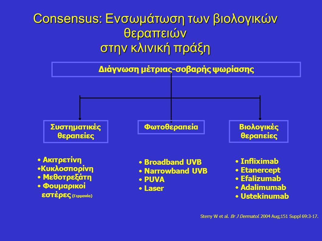 Consensus: Ενσωμάτωση των βιολογικών θεραπειών στην κλινική πράξη Διάγνωση μέτριας-σοβαρής ψωρίασης Συστηματικές θεραπείες ΦωτοθεραπείαΒιολογικές θεραπείες Ακιτρετίνη Κυκλοσπορίνη Μεθοτρεξάτη Φουμαρικοί εστέρες (Γερμανία) Broadband UVB Narrowband UVB PUVA Laser Infliximab Etanercept Efalizumab Adalimumab Ustekinumab Sterry W et al.