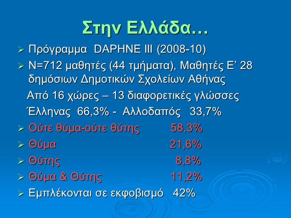 Στην Ελλάδα…  Πρόγραμμα DAPHNE III (2008-10)  Ν=712 μαθητές (44 τμήματα), Μαθητές Ε' 28 δημόσιων Δημοτικών Σχολείων Αθήνας Από 16 χώρες – 13 διαφορε