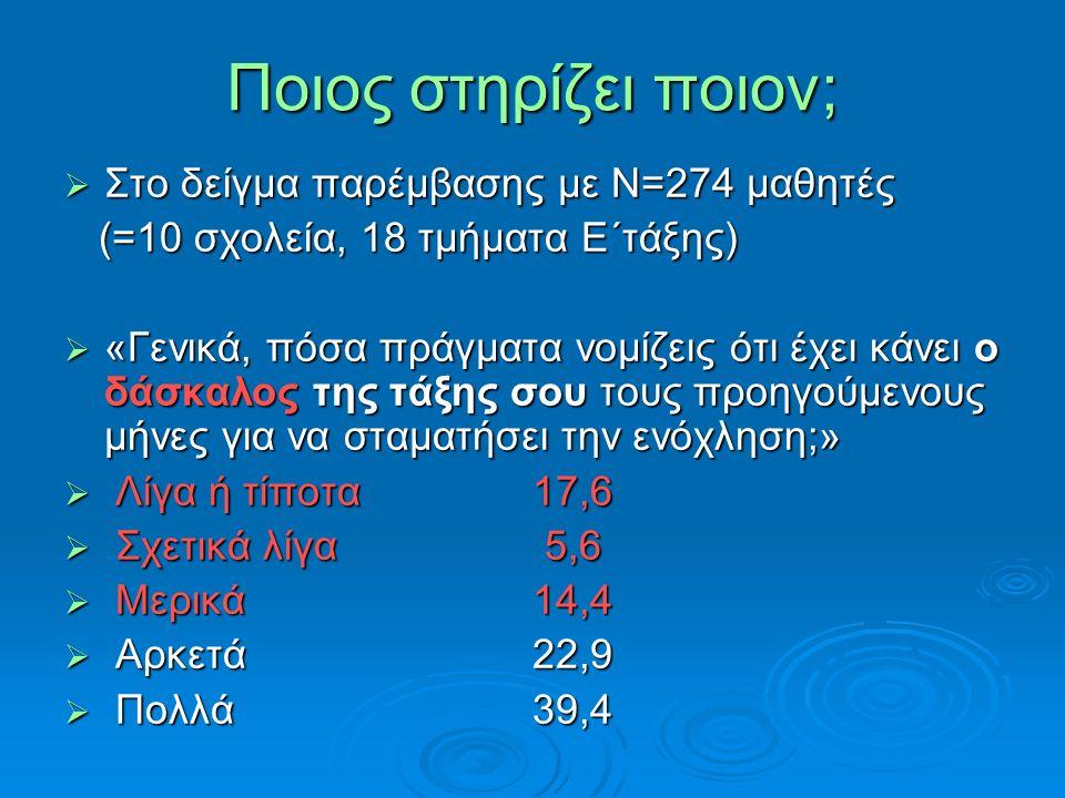 Ποιος στηρίζει ποιον;  Στο δείγμα παρέμβασης με Ν=274 μαθητές (=10 σχολεία, 18 τμήματα Ε΄τάξης) (=10 σχολεία, 18 τμήματα Ε΄τάξης)  «Γενικά, πόσα πρά