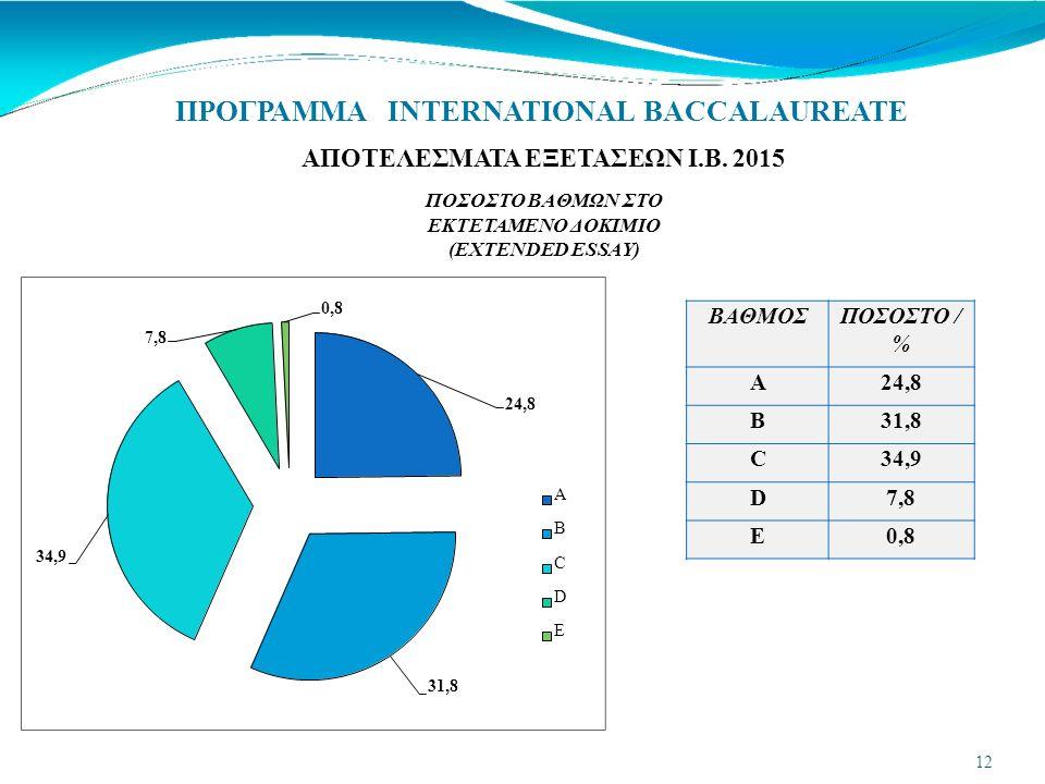 ΠΡΟΓΡΑΜΜΑ INTERNATIONAL BACCALAUREATE ΒΑΘΜΟΣΠΟΣΟΣΤΟ / % A24,8 B31,8 C34,9 D7,8 E0,8 31,8 34,9 ΑΠΟΤΕΛΕΣΜΑΤΑ ΕΞΕΤΑΣΕΩΝ Ι.Β.