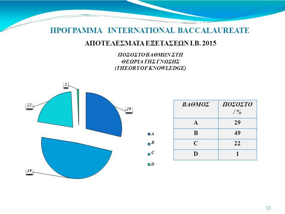 ΒΑΘΜΟΣΠΟΣΟΣΤΟ / % A29 B49 C22 D1 ΠΡΟΓΡΑΜΜΑ INTERNATIONAL BACCALAUREATE 29 22 ΑΠΟΤΕΛΕΣΜΑΤΑ ΕΞΕΤΑΣΕΩΝ Ι.Β.