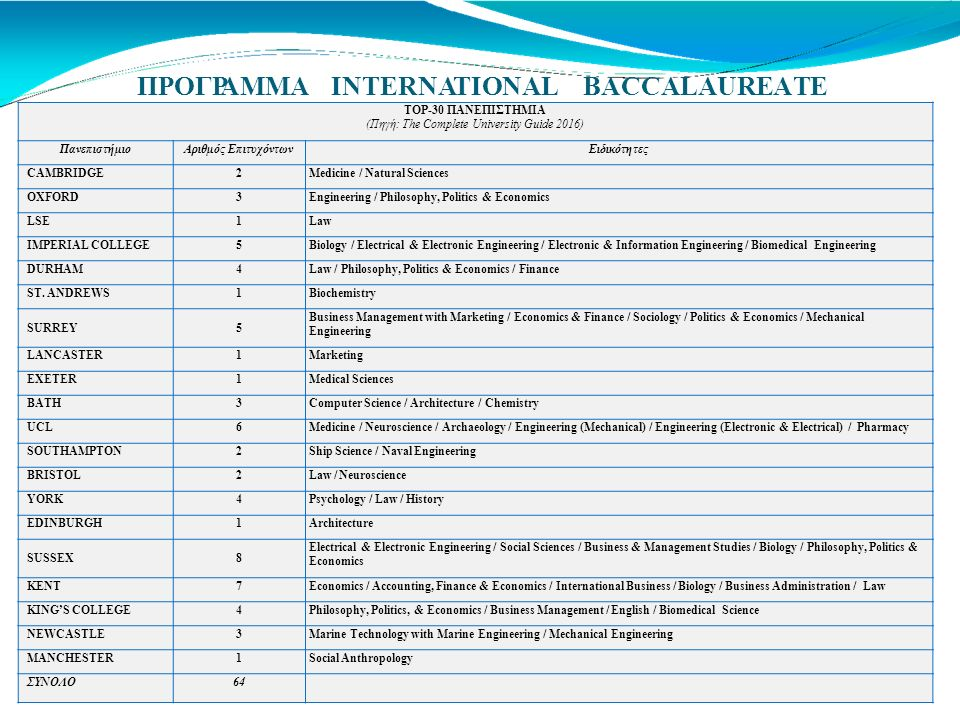 ΠΡΟΓΡΑΜΜΑINTERNATIONALBACCALAUREATE TOP-30 ΠΑΝΕΠΙΣΤΗΜΙΑ (Πηγή: The Complete University Guide 2016) ΠανεπιστήμιοΑριθμός EπιτυχόντωνΕιδικότητες CAMBRIDGE2Medicine / Natural Sciences OXFORD3Engineering / Philosophy, Politics & Economics LSE1Law IMPERIAL COLLEGE5Biology / Electrical & Electronic Engineering / Electronic & Information Engineering / Biomedical Engineering DURHAM4Law / Philosophy, Politics & Economics / Finance ST.