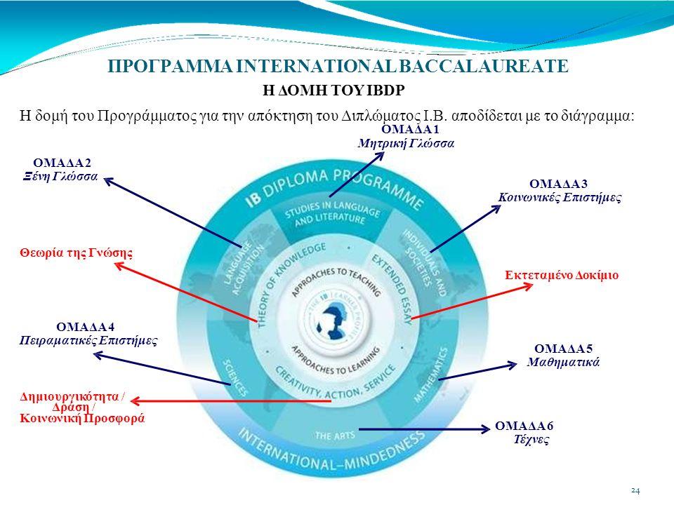 ΠΡΟΓΡΑΜΜΑ INTERNATIONAL BACCALAUREATE Η ΔΟΜΗ ΤΟΥ ΙΒDP Η δομή του Προγράμματος για την απόκτηση του Διπλώματος Ι.Β.