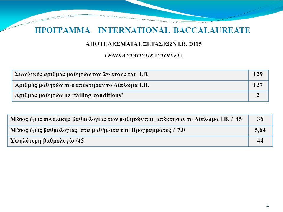 ΠΡΟΓΡΑΜΜΑ INTERNATIONAL BACCALAUREATE ΟΡΓΑΝΩΤΙΚΗ ΔΟΜΗ ΣΤΟ ΚΟΛΛΕΓΙΟ ΨΥΧΙΚΟΥ 2015-2016 IBDP COORDINATOR (IBDPC) Σ.