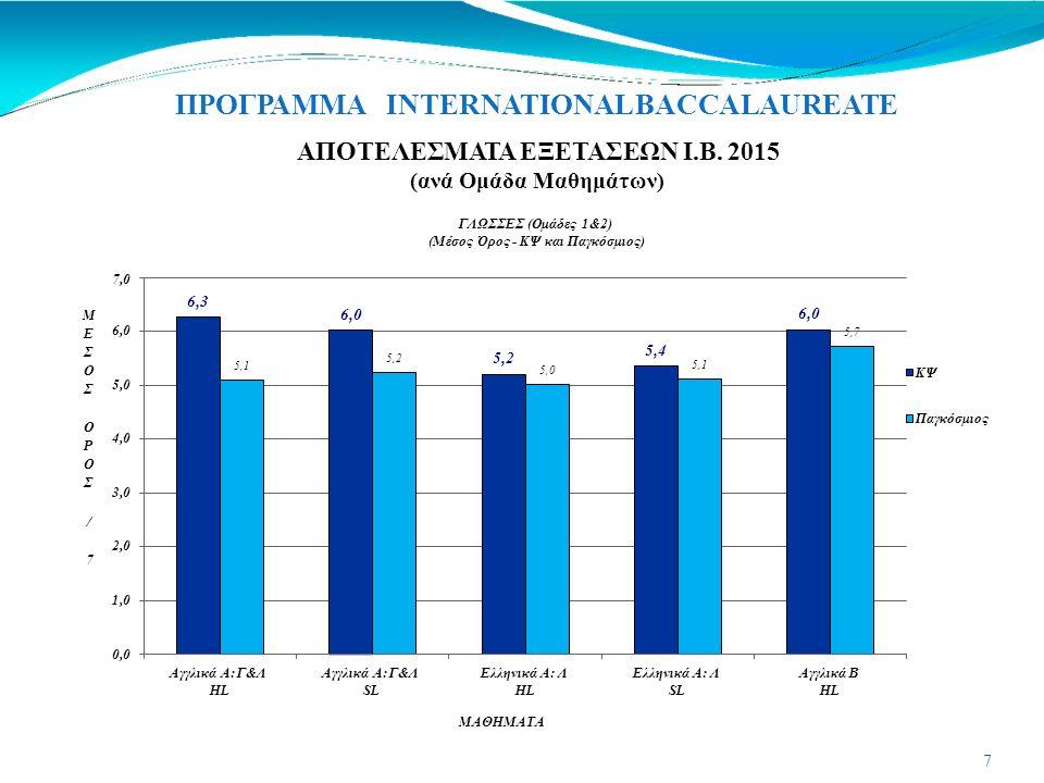 ΠΡΟΓΡΑΜΜΑ INTERNATIONAL BACCALAUREATE 6,0 5,8 5,7 5,9 5,4 6,2 6,1 5,8 4,8 4,7 4,8 5,2 4,7 4,8 4,7 4,4 4,9 0,0 1,0 2,0 3,0 4,0 5,0 6,0 Οργάνωση Επιχειρήσεων HL Οργάνωση Επιχειρήσεων SL Οικονομικά HL Οικονομικά SL Ιστορία SL Ψυχολογία HL Ψυχολογία SL Κοινωνική Ανθρωπολογία HL ΜΕΣΟΣΜΕΣΟΣ ΟΡΟΣΟΡΟΣ / 7 Ιστορία HL Μ Α Θ Η Μ Α Τ Α ΑΠΟΤΕΛΕΣΜΑΤΑ ΕΞΕΤΑΣΕΩΝ Ι.Β.