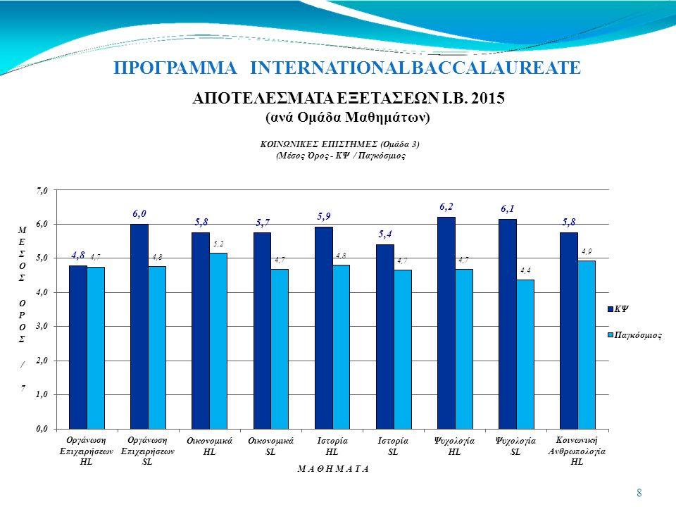 ΠΡΟΓΡΑΜΜΑ INTERNATIONAL BACCALAUREATE στη ΜΗ χορήγηση του Διπλώματος ΙΒ στον υποψήφιο.