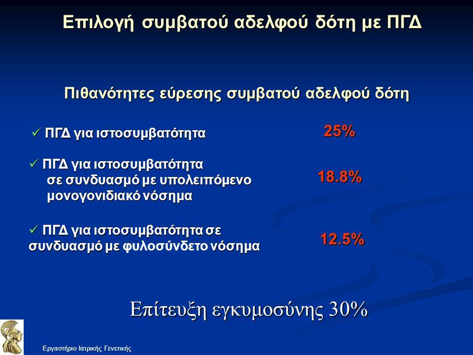Πιθανότητες εύρεσης συμβατού αδελφού δότη 25% 18.8% 12.5% ΠΓΔ για ιστοσυμβατότητα σε συνδυασμό με νόσημα ΠΓΔ για ιστοσυμβατότητα σε συνδυασμό με φυλοσύνδετο νόσημα ΠΓΔ για ιστοσυμβατότητα ΠΓΔ για ιστοσυμβατότητα σε συνδυασμό με υπολειπόμενο σε συνδυασμό με υπολειπόμενο μονογονιδιακό νόσημα μονογονιδιακό νόσημα ΠΓΔ για ιστοσυμβατότητα ΠΓΔ για ιστοσυμβατότητα Εργαστήριο Ιατρικής Γενετικής Επίτευξη εγκυμοσύνης 30%