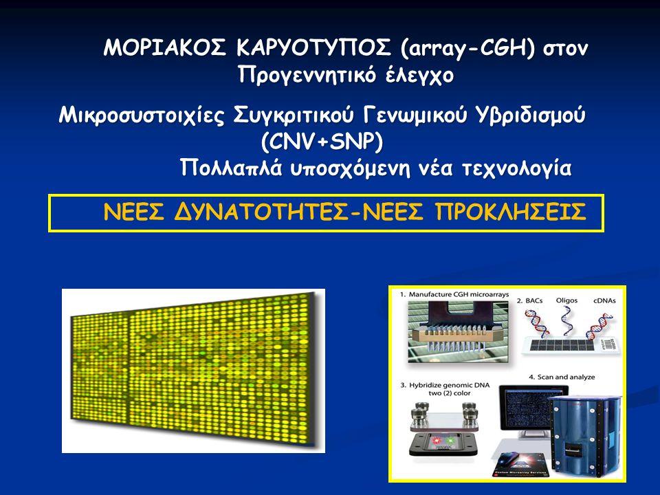 ΜΟΡΙΑΚΟΣ ΚΑΡΥΟΤΥΠΟΣ (array-CGH) στον Προγεννητικό έλεγχο Μικροσυστοιχίες Συγκριτικού Γενωμικού Υβριδισμού (CNV+SNP) Πολλαπλά υποσχόμενη νέα τεχνολογία Πολλαπλά υποσχόμενη νέα τεχνολογία ΝΕΕΣ ΔΥΝΑΤΟΤΗΤΕΣ-ΝΕΕΣ ΠΡΟΚΛΗΣΕΙΣ