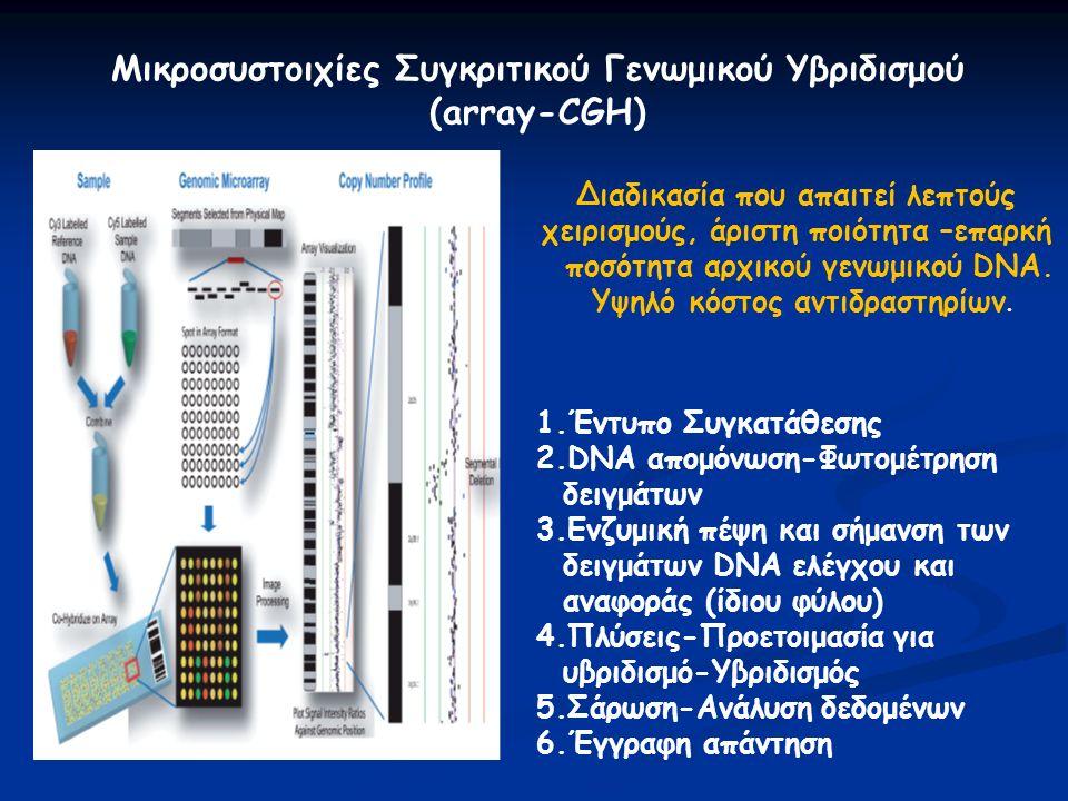Μικροσυστοιχίες Συγκριτικού Γενωμικού Υβριδισμού (array-CGH) Διαδικασία που απαιτεί λεπτούς χειρισμούς, άριστη ποιότητα –επαρκή ποσότητα αρχικού γενωμικού DNA.