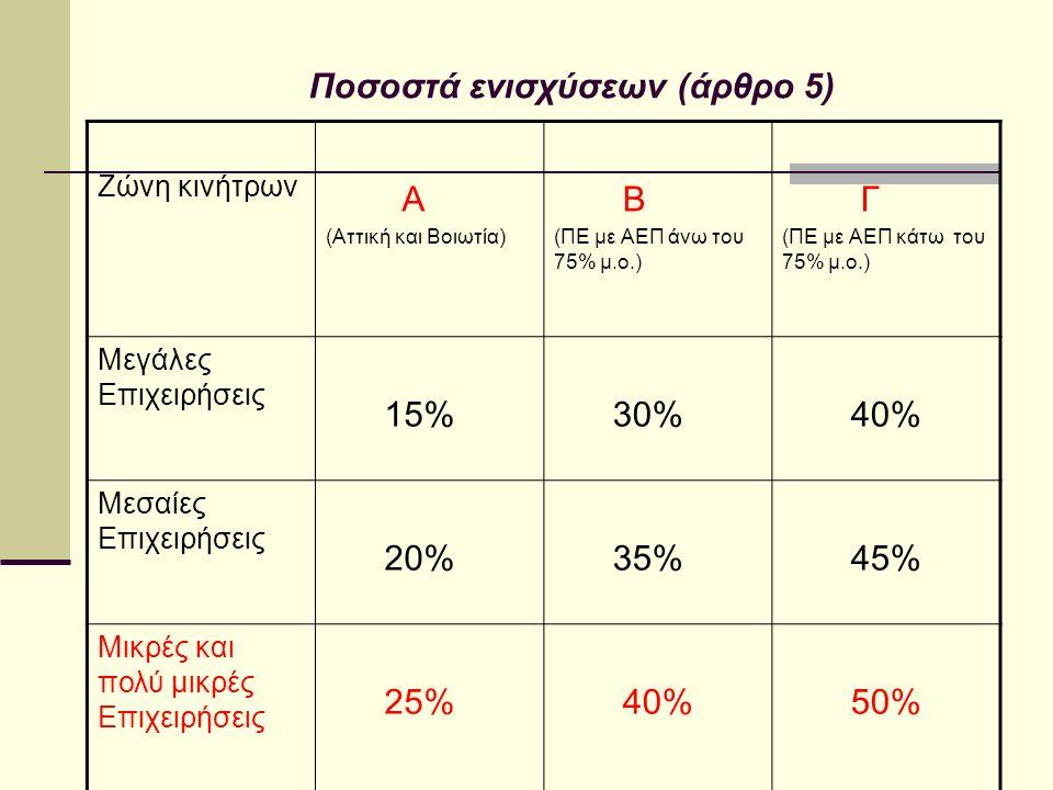 Ποσοστά ενισχύσεων (άρθρο 5) Ζώνη κινήτρων Α (Αττική και Βοιωτία) Β (ΠΕ με ΑΕΠ άνω του 75% μ.ο.) Γ (ΠΕ με ΑΕΠ κάτω του 75% μ.ο.) Μεγάλες Επιχειρήσεις 15% 30% 40% Μεσαίες Επιχειρήσεις 20% 35% 45% Μικρές και πολύ μικρές Επιχειρήσεις 25% 40% 50%
