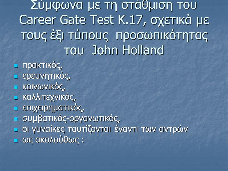 Σύμφωνα με τη στάθμιση του Career Gate Test K.17, σχετικά με τους έξι τύπους προσωπικότητας του John Holland πρακτικός, πρακτικός, ερευνητικός, ερευνη