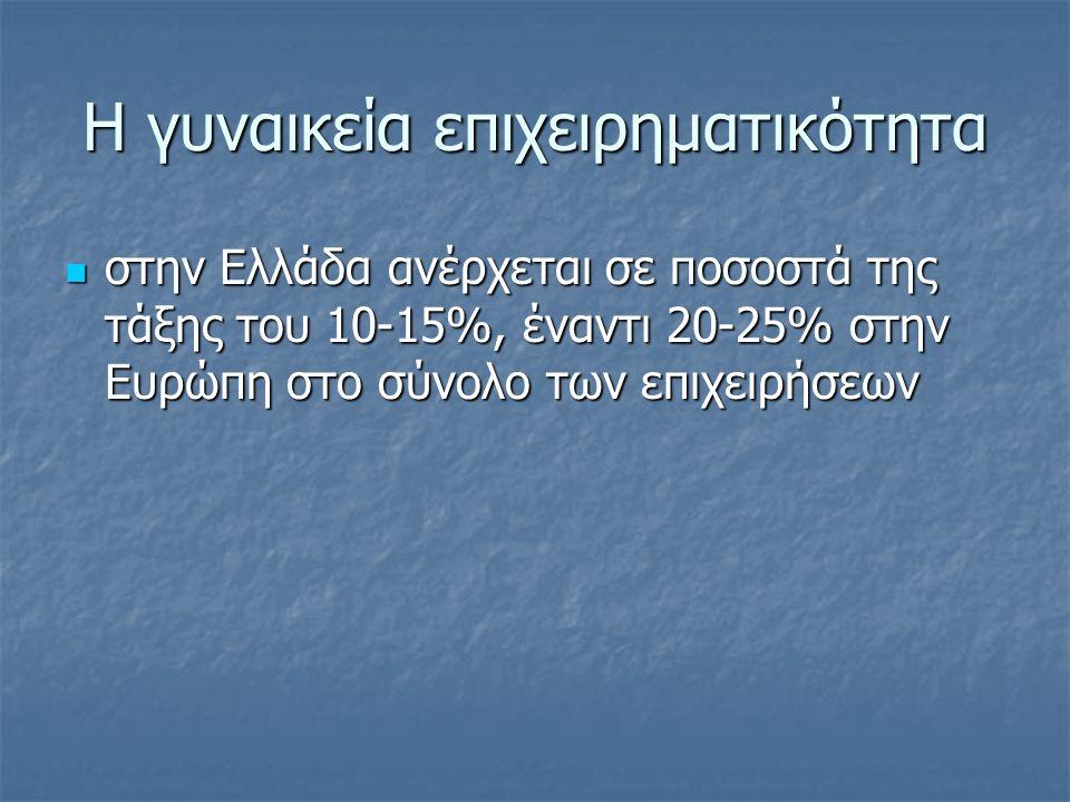 Η γυναικεία επιχειρηματικότητα στην Ελλάδα ανέρχεται σε ποσοστά της τάξης του 10-15%, έναντι 20-25% στην Ευρώπη στο σύνολο των επιχειρήσεων στην Ελλάδα ανέρχεται σε ποσοστά της τάξης του 10-15%, έναντι 20-25% στην Ευρώπη στο σύνολο των επιχειρήσεων