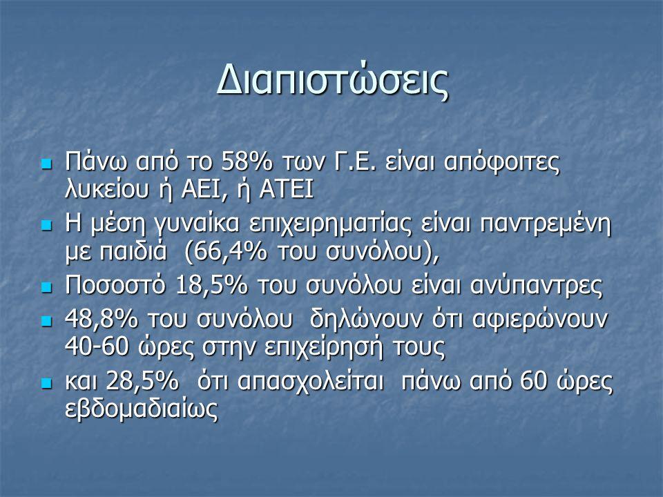 Διαπιστώσεις Πάνω από το 58% των Γ.Ε.