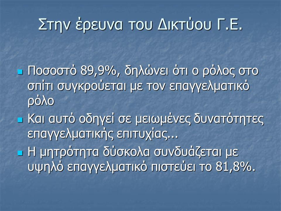 Στην έρευνα του Δικτύου Γ.Ε. Ποσοστό 89,9%, δηλώνει ότι ο ρόλος στο σπίτι συγκρούεται με τον επαγγελματικό ρόλο Ποσοστό 89,9%, δηλώνει ότι ο ρόλος στο