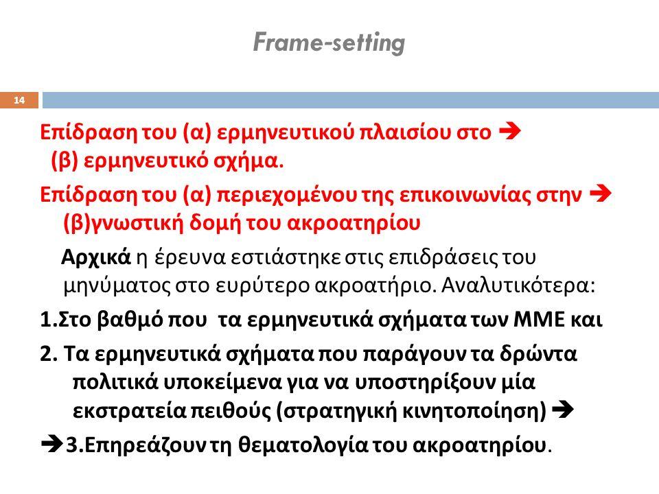 Frame-setting Επίδραση του ( α ) ερμηνευτικού πλαισίου στο  ( β ) ερμηνευτικό σχήμα. Επίδραση του ( α ) περιεχομένου της επικοινωνίας στην  ( β ) γν