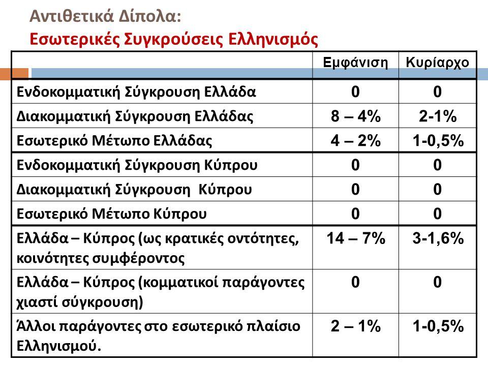 Αντιθετικά Δίπολα : Εσωτερικές Συγκρούσεις Ελληνισμός ΕμφάνισηΚυρίαρχο Ενδοκομματική Σύγκρουση Ελλάδα 00 Διακομματική Σύγκρουση Ελλάδας 8 – 4%2-1% Εσωτερικό Μέτωπο Ελλάδας 4 – 2%1-0,5% Ενδοκομματική Σύγκρουση Κύπρου 00 Διακομματική Σύγκρουση Κύπρου 00 Εσωτερικό Μέτωπο Κύπρου 00 Ελλάδα – Κύπρος ( ως κρατικές οντότητες, κοινότητες συμφέροντος 14 – 7%3-1,6% Ελλάδα – Κύπρος ( κομματικοί παράγοντες χιαστί σύγκρουση ) 00 Άλλοι παράγοντες στο εσωτερικό πλαίσιο Ελληνισμού.