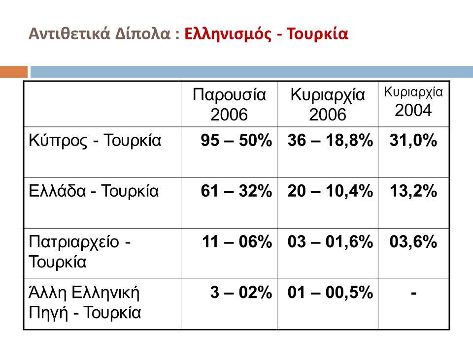 Αντιθετικά Δίπολα : Ελληνισμός - Τουρκία Παρουσία 2006 Κυριαρχία 2006 Κυριαρχία 2004 Κύπρος - Τουρκία95 – 50%36 – 18,8%31,0% Ελλάδα - Τουρκία61 – 32%20 – 10,4%13,2% Πατριαρχείο - Τουρκία 11 – 06%03 – 01,6%03,6% Άλλη Ελληνική Πηγή - Τουρκία 3 – 02%01 – 00,5%-