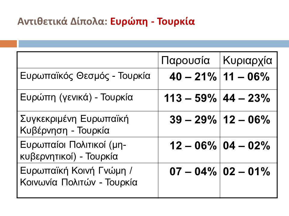 Αντιθετικά Δίπολα : Ευρώπη - Τουρκία ΠαρουσίαΚυριαρχία Ευρωπαϊκός Θεσμός - Τουρκία 40 – 21%11 – 06% Ευρώπη (γενικά) - Τουρκία 113 – 59%44 – 23% Συγκεκριμένη Ευρωπαϊκή Κυβέρνηση - Τουρκία 39 – 29%12 – 06% Ευρωπαίοι Πολιτικοί (μη- κυβερνητικοί) - Τουρκία 12 – 06%04 – 02% Ευρωπαϊκή Κοινή Γνώμη / Κοινωνία Πολιτών - Τουρκία 07 – 04%02 – 01%