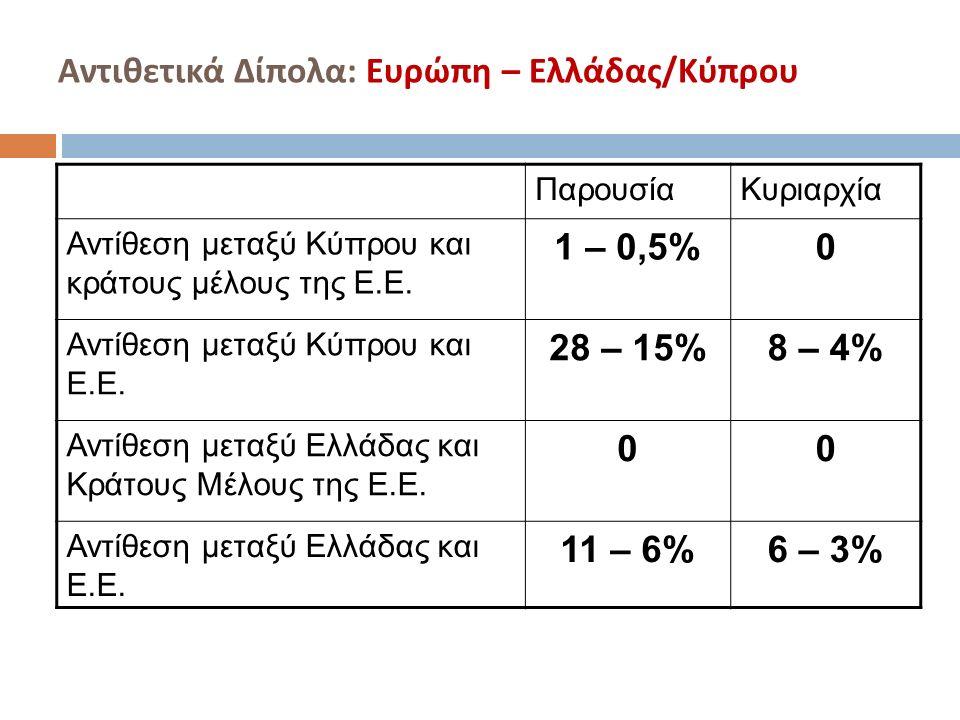 Αντιθετικά Δίπολα : Ευρώπη – Ελλάδας / Κύπρου ΠαρουσίαΚυριαρχία Αντίθεση μεταξύ Κύπρου και κράτους μέλους της Ε.Ε. 1 – 0,5%0 Αντίθεση μεταξύ Κύπρου κα