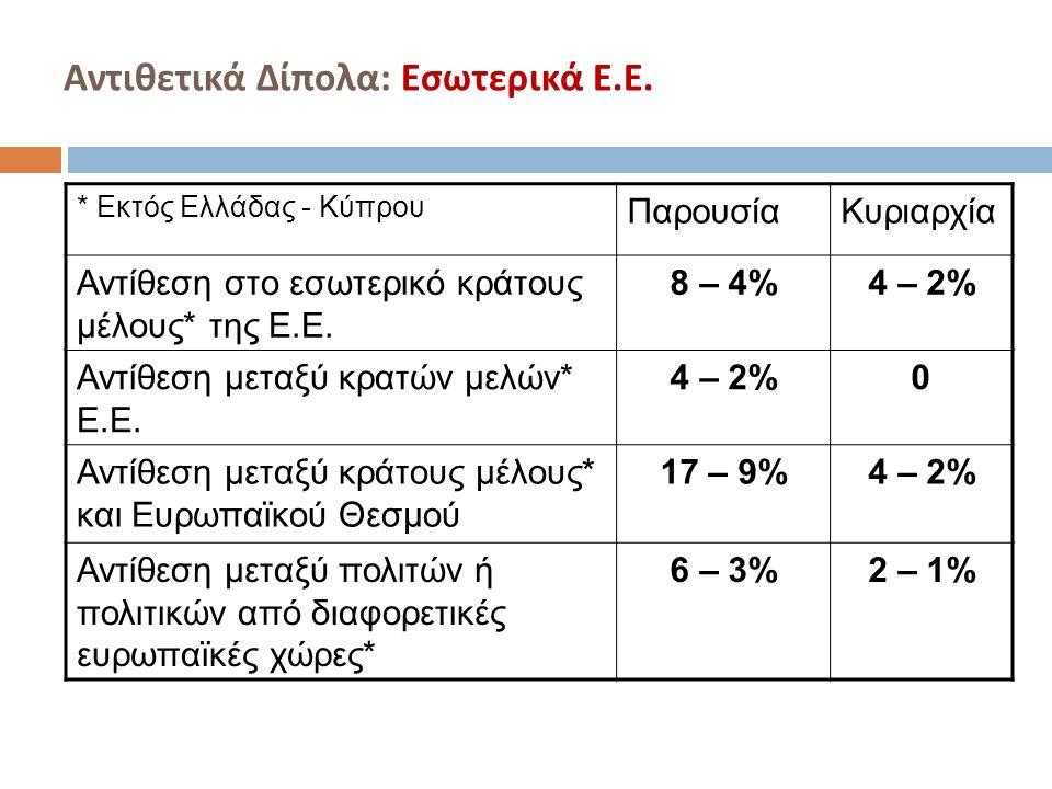 Αντιθετικά Δίπολα : Εσωτερικά Ε. Ε. * Εκτός Ελλάδας - Κύπρου ΠαρουσίαΚυριαρχία Αντίθεση στο εσωτερικό κράτους μέλους* της Ε.Ε. 8 – 4%4 – 2% Αντίθεση μ