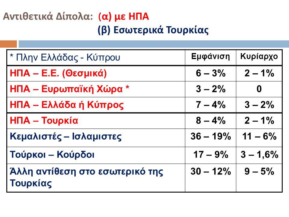 Αντιθετικά Δίπολα : ( α ) με ΗΠΑ ( β ) Εσωτερικά Τουρκίας * Πλην Ελλάδας - Κύπρου ΕμφάνισηΚυρίαρχο ΗΠΑ – Ε.Ε. (Θεσμικά)6 – 3%2 – 1% ΗΠΑ – Ευρωπαϊκή Χώ