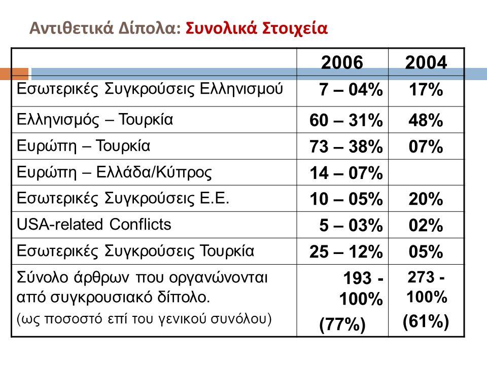 Αντιθετικά Δίπολα : Συνολικά Στοιχεία 20062004 Εσωτερικές Συγκρούσεις Ελληνισμού 7 – 04%17% Ελληνισμός – Τουρκία 60 – 31%48% Ευρώπη – Τουρκία 73 – 38%07% Ευρώπη – Ελλάδα/Κύπρος 14 – 07% Εσωτερικές Συγκρούσεις Ε.Ε.