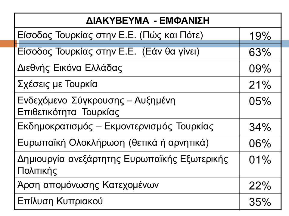 ΔΙΑΚΥΒΕΥΜΑ - ΕΜΦΑΝΙΣΗ Είσοδος Τουρκίας στην Ε.Ε. (Πώς και Πότε) 19% Είσοδος Τουρκίας στην Ε.Ε. (Εάν θα γίνει) 63% Διεθνής Εικόνα Ελλάδας 09% Σχέσεις μ