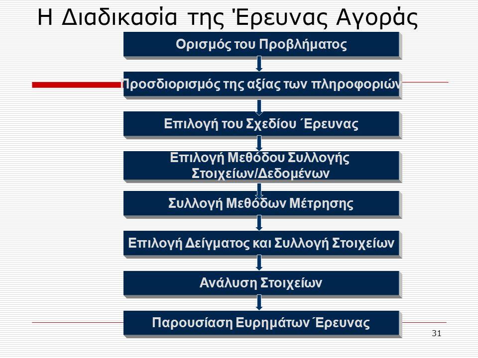 31 Η Διαδικασία της Έρευνας Αγοράς Ορισμός του Προβλήματος Προσδιορισμός της αξίας των πληροφοριών Παρουσίαση Ευρημάτων Έρευνας Επιλογή του Σχεδίου ΄Ερευνας Επιλογή Μεθόδου Συλλογής Στοιχείων/Δεδομένων Συλλογή Μεθόδων Μέτρησης Επιλογή Δείγματος και Συλλογή Στοιχείων Ανάλυση Στοιχείων