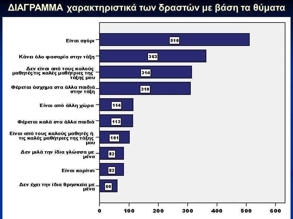 ΔΙΑΓΡΑΜΜΑ χαρακτηριστικά των δραστών με βάση τα θύματα