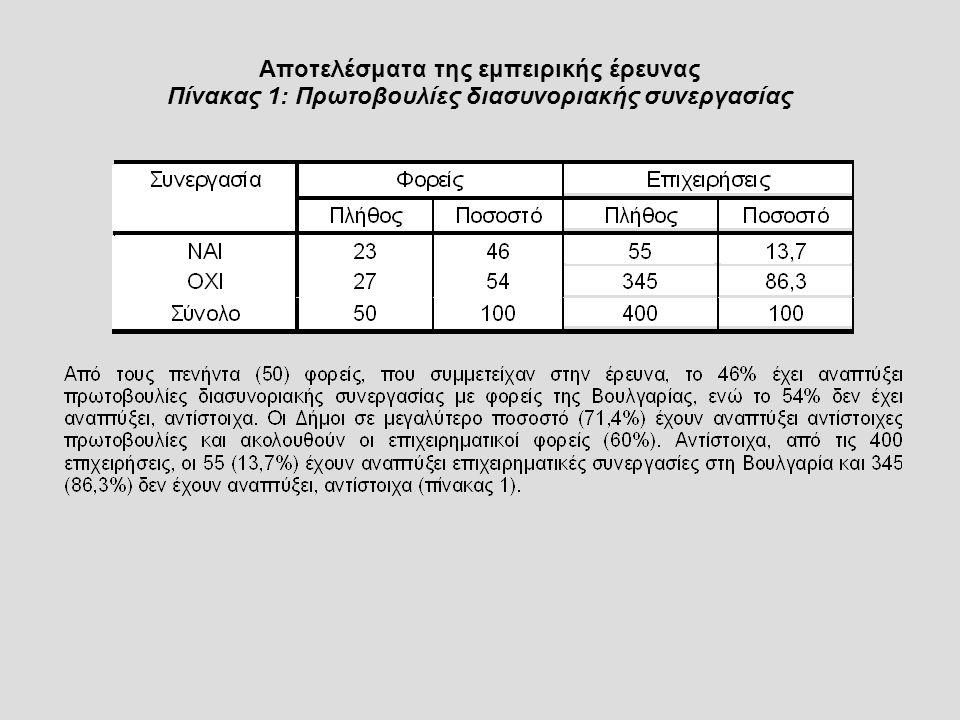 Αποτελέσματα της εμπειρικής έρευνας Πίνακας 1: Πρωτοβουλίες διασυνοριακής συνεργασίας